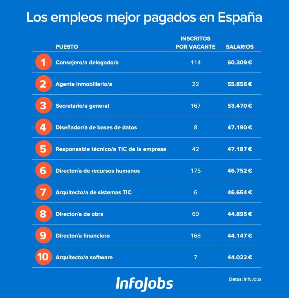 Los trabajos mejor pagados en España en 2020 según Infojobs